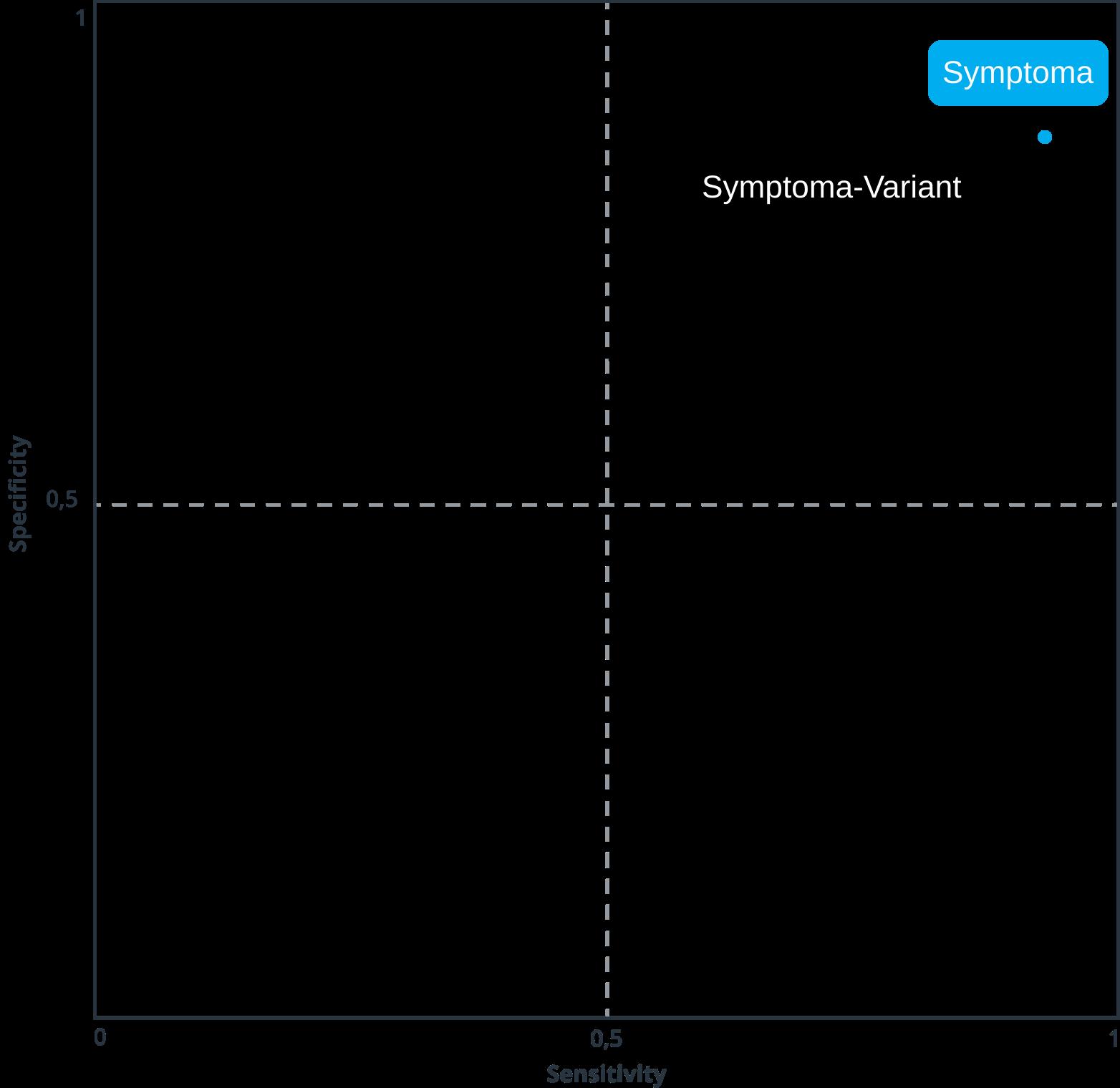 Symptoma performance